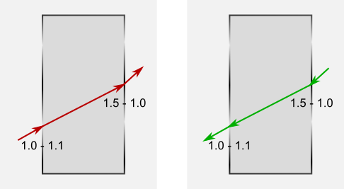Tracing from left to right (red) and right to left (green) through a transparent box with 2D IOR texture.