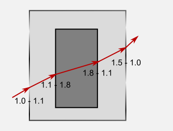 Tracing from left to right through nested transparent boxes.